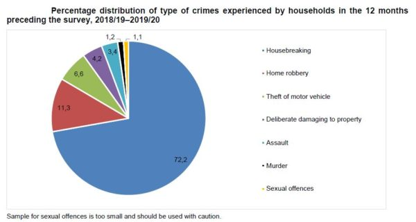 Percentage distribution of type of crimes experienced by households in the 12 months preceding the survey