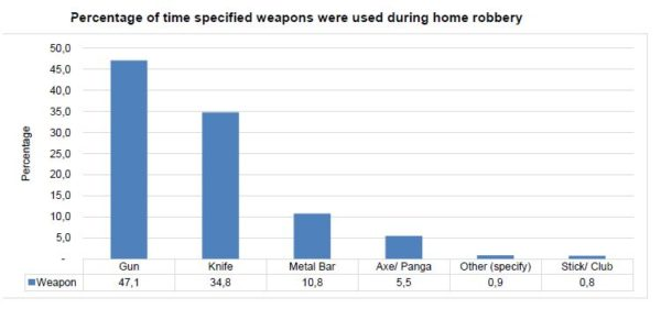 Percentage of time specified weapons were used during home robbery Guns
