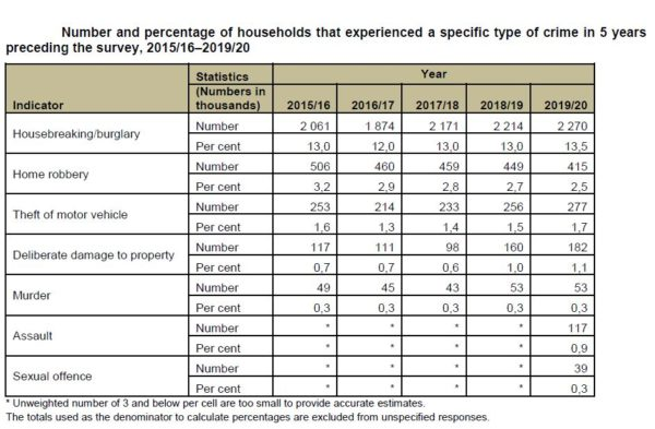 Number and percentage of households that experienced a specific type of crime in 5 years preceding the survey